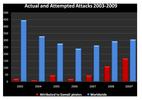 Actual & Attempted Attacks 2003-2009