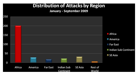 Distribution of Attacks by Region